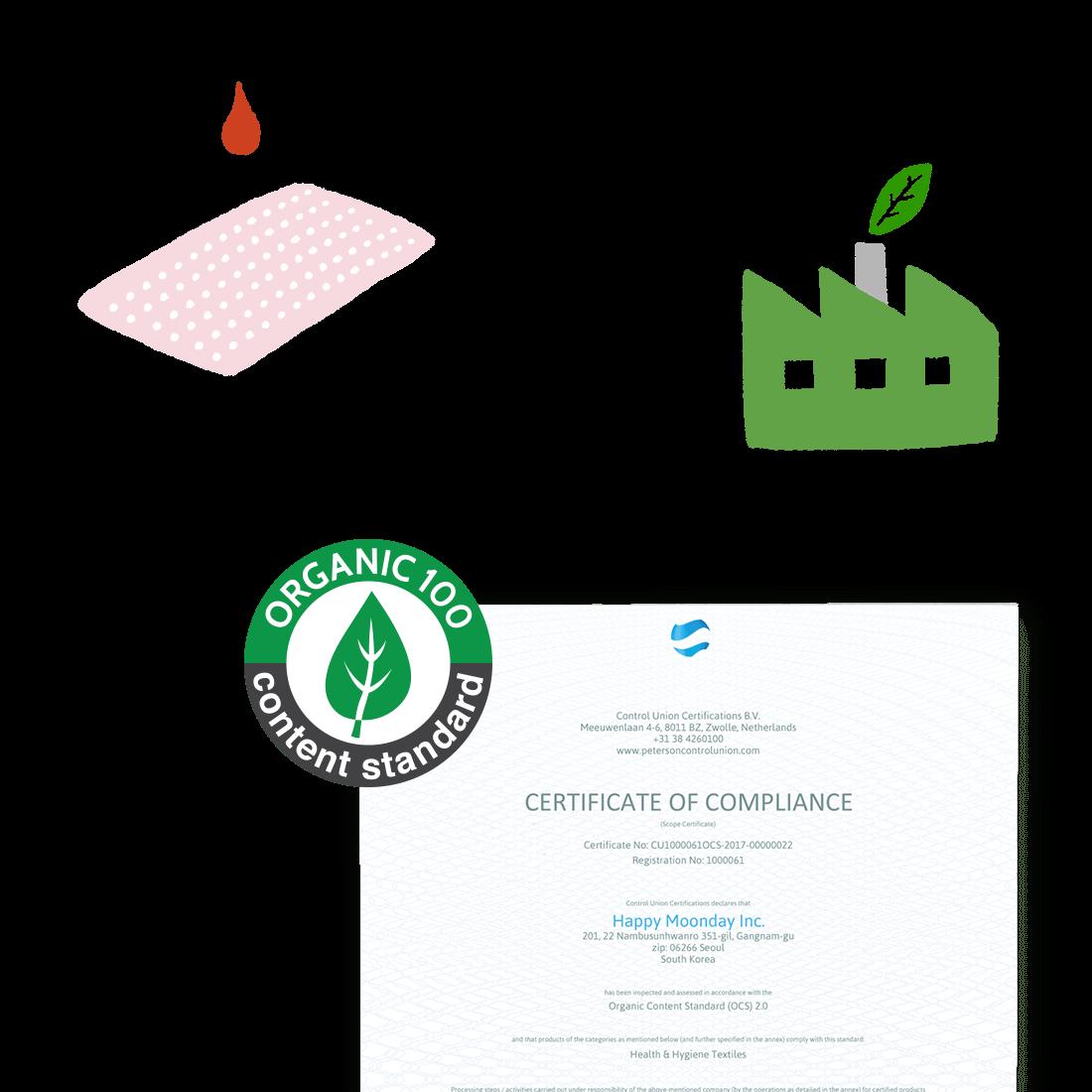 안전한 분자구조의 생리대, 믿을 수 있는 생산파트너, 유기농 인증 OCS 문서